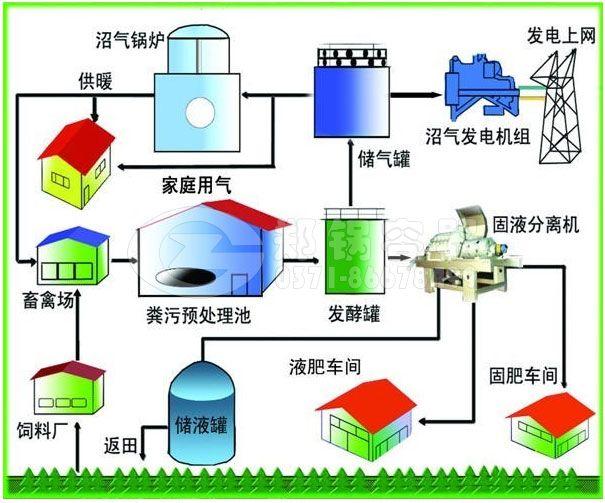 沼气锅炉发电结构图.jpg