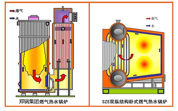 SZS燃气锅炉结构图.jpg