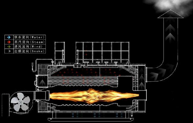 WNS燃气锅炉