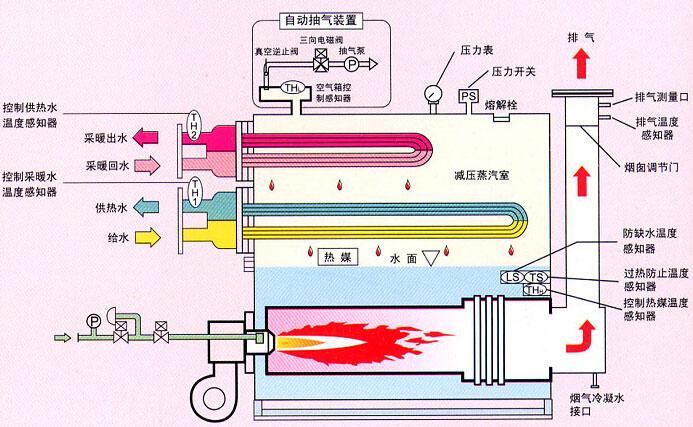 真空燃气锅炉作业模拟图